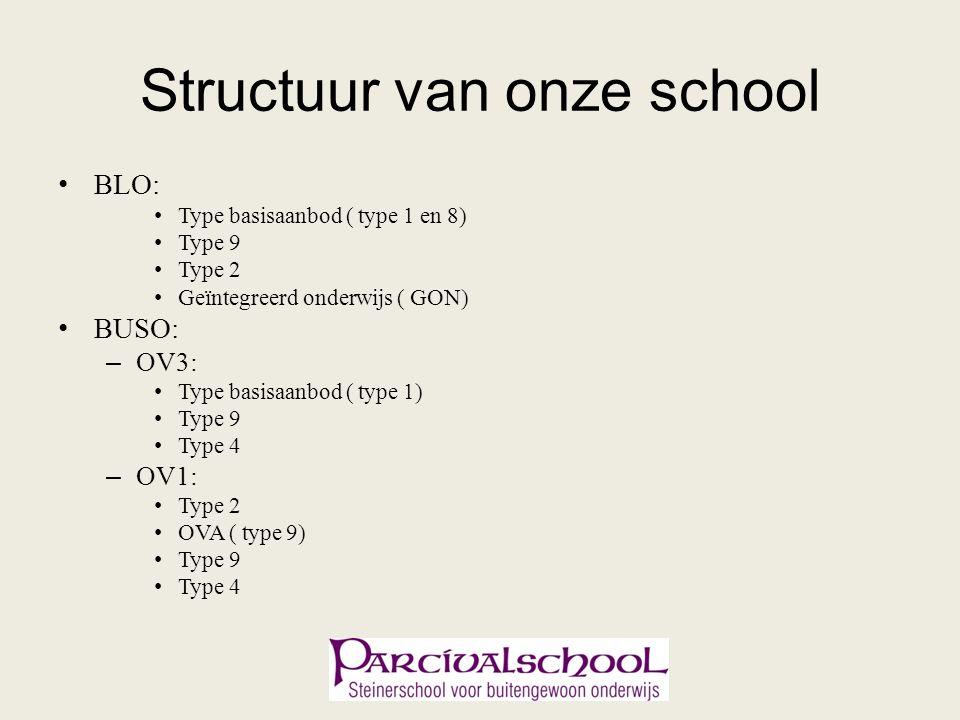 Structuur van onze school BLO: Type basisaanbod ( type 1 en 8) Type 9 Type 2 Geïntegreerd onderwijs ( GON) BUSO: – OV3: Type basisaanbod ( type 1) Type 9 Type 4 – OV1: Type 2 OVA ( type 9) Type 9 Type 4