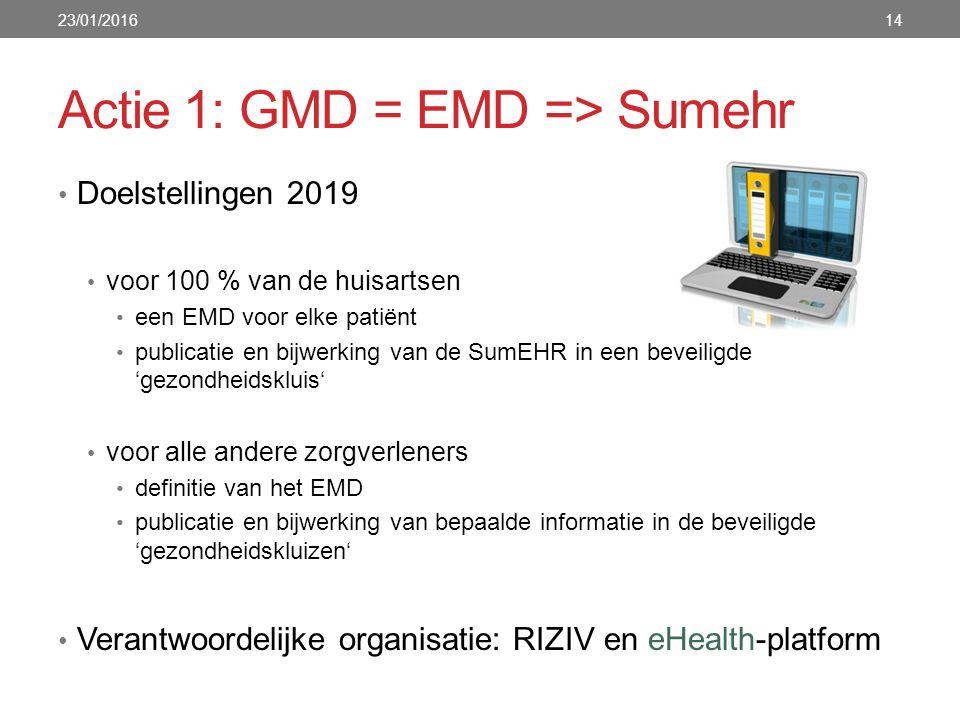 Actie 1: GMD = EMD => Sumehr Doelstellingen 2019 voor 100 % van de huisartsen een EMD voor elke patiënt publicatie en bijwerking van de SumEHR in een beveiligde 'gezondheidskluis' voor alle andere zorgverleners definitie van het EMD publicatie en bijwerking van bepaalde informatie in de beveiligde 'gezondheidskluizen' Verantwoordelijke organisatie: RIZIV en eHealth-platform 23/01/201614