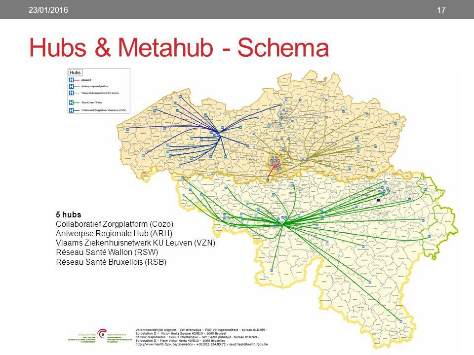 Hubs & Metahub - Schema 23/01/201617 5 hubs Collaboratief Zorgplatform (Cozo) Antwerpse Regionale Hub (ARH) Vlaams Ziekenhuisnetwerk KU Leuven (VZN) Réseau Santé Wallon (RSW) Réseau Santé Bruxellois (RSB)