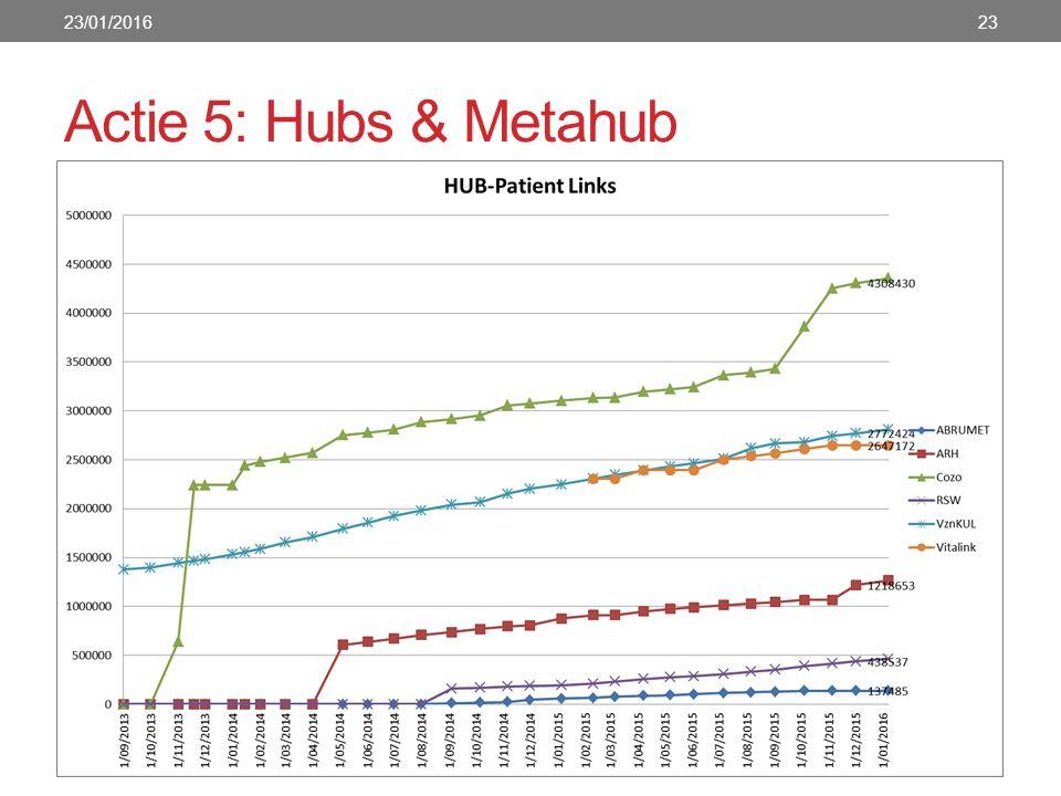 Actie 5: Hubs & Metahub 23/01/201623