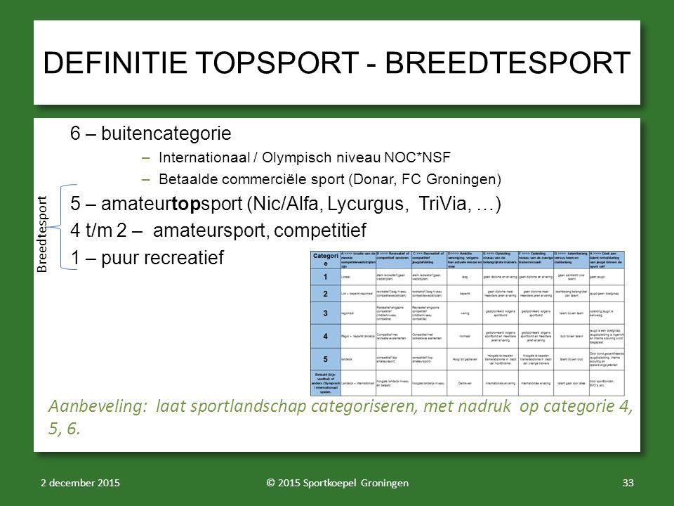 DEFINITIE TOPSPORT - BREEDTESPORT 6 – buitencategorie –Internationaal / Olympisch niveau NOC*NSF –Betaalde commerciële sport (Donar, FC Groningen) 5 – amateurtopsport (Nic/Alfa, Lycurgus, TriVia, …) 4 t/m 2 – amateursport, competitief 1 – puur recreatief 6 – buitencategorie –Internationaal / Olympisch niveau NOC*NSF –Betaalde commerciële sport (Donar, FC Groningen) 5 – amateurtopsport (Nic/Alfa, Lycurgus, TriVia, …) 4 t/m 2 – amateursport, competitief 1 – puur recreatief 2 december 2015© 2015 Sportkoepel Groningen33 Aanbeveling: laat sportlandschap categoriseren, met nadruk op categorie 4, 5, 6.