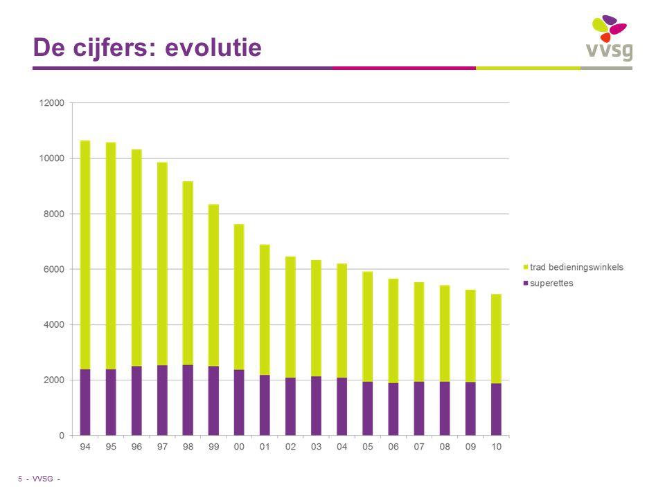 VVSG - De cijfers: evolutie 5 -