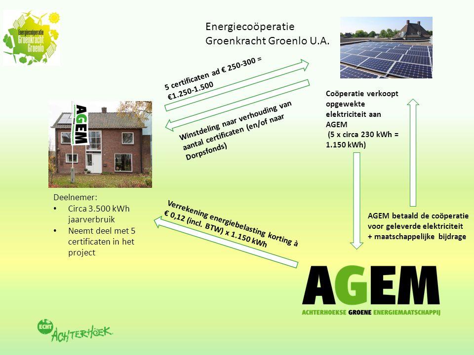 Energiecoöperatie Groenkracht Groenlo U.A.