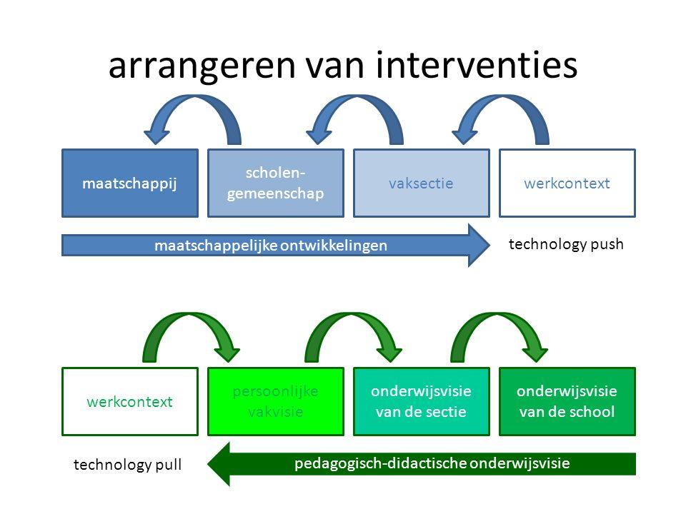 arrangeren van interventies werkcontext vaksectie scholen- gemeenschap maatschappij maatschappelijke ontwikkelingen technology push werkcontext persoo