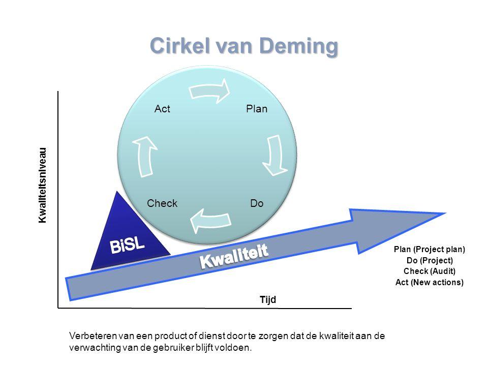 www.mensch-training.com Cirkel van Deming Plan DoCheck Act Verbeteren van een product of dienst door te zorgen dat de kwaliteit aan de verwachting van de gebruiker blijft voldoen.