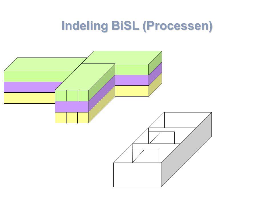Indeling BiSL (Processen)
