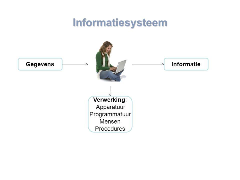 www.mensch-training.com Informatiesysteem Gegevens Verwerking: Apparatuur Programmatuur Mensen Procedures Informatie