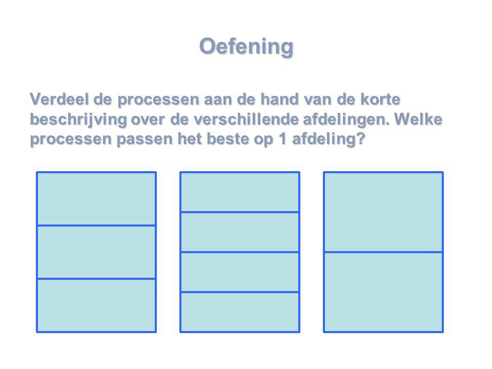 www.mensch-training.com Oefening Verdeel de processen aan de hand van de korte beschrijving over de verschillende afdelingen.