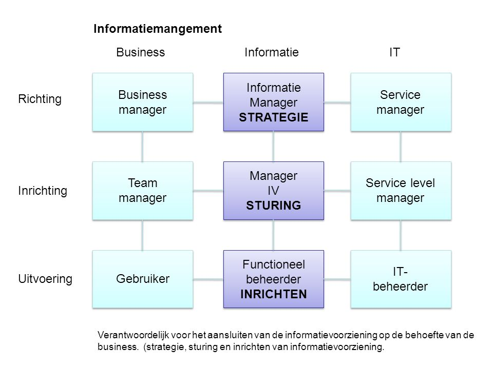 www.mensch-training.com Business manager Business manager Team manager Team manager Gebruiker Functioneel beheerder INRICHTEN Functioneel beheerder INRICHTEN Manager IV STURING Manager IV STURING IT- beheerder IT- beheerder Service level manager Service level manager Service manager Service manager Informatie Manager STRATEGIE Informatie Manager STRATEGIE Uitvoering Richting Inrichting ITInformatieBusiness Verantwoordelijk voor het aansluiten van de informatievoorziening op de behoefte van de business.