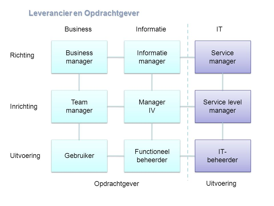 www.mensch-training.com Business manager Business manager Team manager Team manager Gebruiker Functioneel beheerder Manager IV Manager IV IT- beheerder IT- beheerder Service level manager Service level manager Service manager Service manager Informatie manager Informatie manager Uitvoering Richting Inrichting ITInformatieBusiness Leverancieren Opdrachtgever Leverancier en Opdrachtgever Uitvoering Opdrachtgever