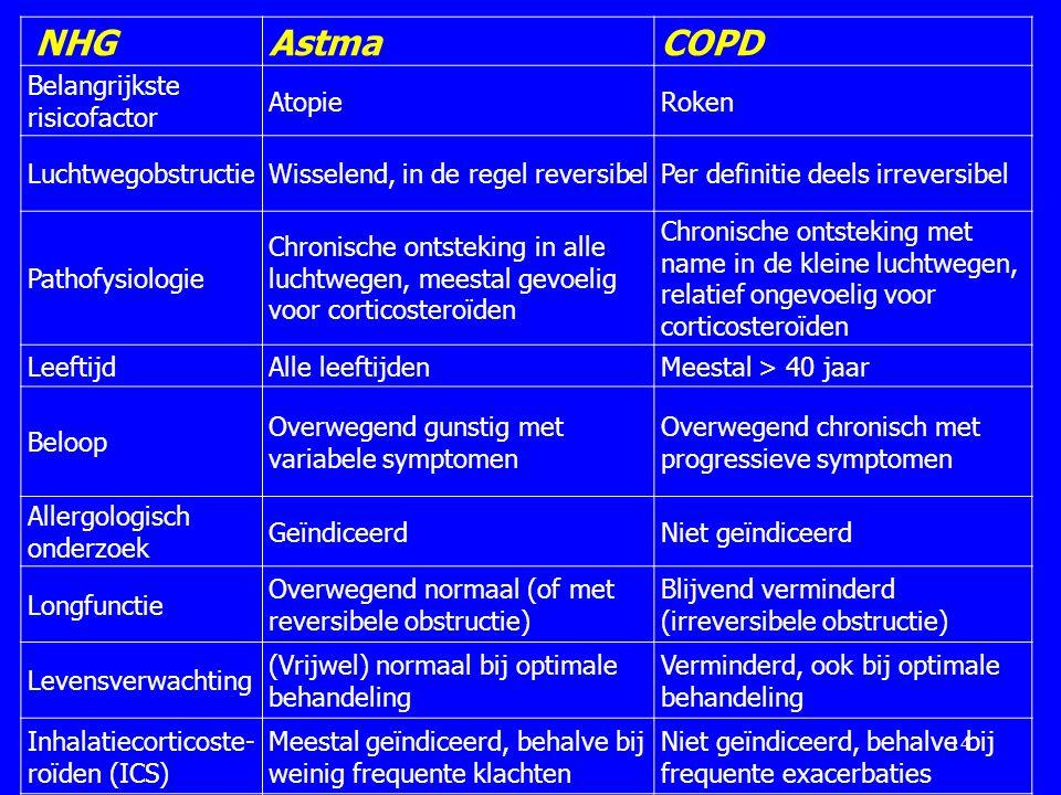 14 NHGAstmaCOPD Belangrijkste risicofactor AtopieRoken LuchtwegobstructieWisselend, in de regel reversibelPer definitie deels irreversibel Pathofysiol