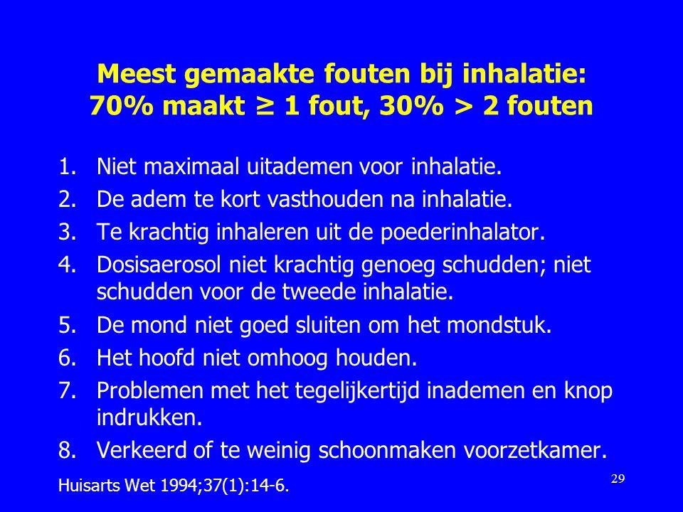 Meest gemaakte fouten bij inhalatie: 70% maakt ≥ 1 fout, 30% > 2 fouten 1.Niet maximaal uitademen voor inhalatie. 2.De adem te kort vasthouden na inha