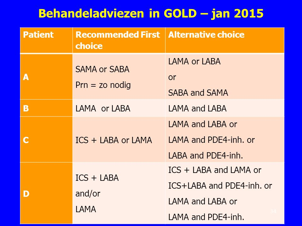 Behandeladviezen in GOLD – jan 2015 Patient Recommended First choice Alternative choice A SAMA or SABA Prn = zo nodig LAMA or LABA or SABA and SAMA BL