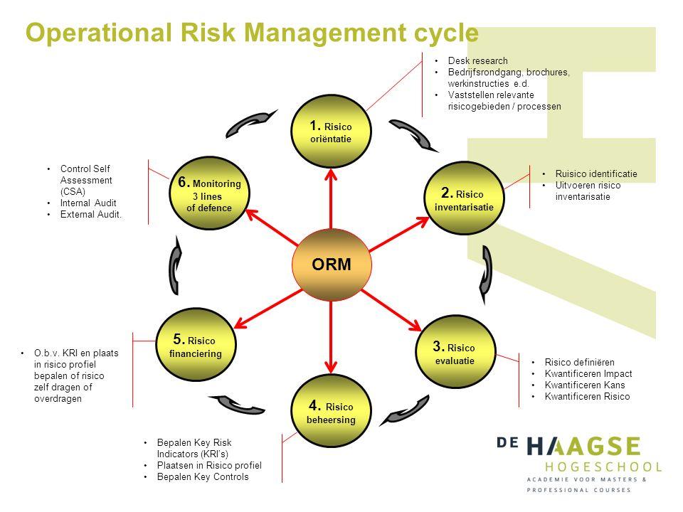 Operational Risk Management cycle 1. Risico oriëntatie 2. Risico inventarisatie 5. Risico financiering 3. Risico evaluatie 4. Risico beheersing 6. Mon