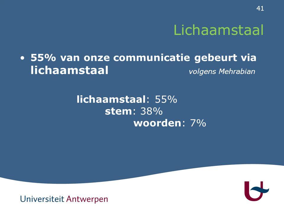 41 Lichaamstaal 55% van onze communicatie gebeurt via lichaamstaal volgens Mehrabian lichaamstaal: 55% stem: 38% woorden: 7%