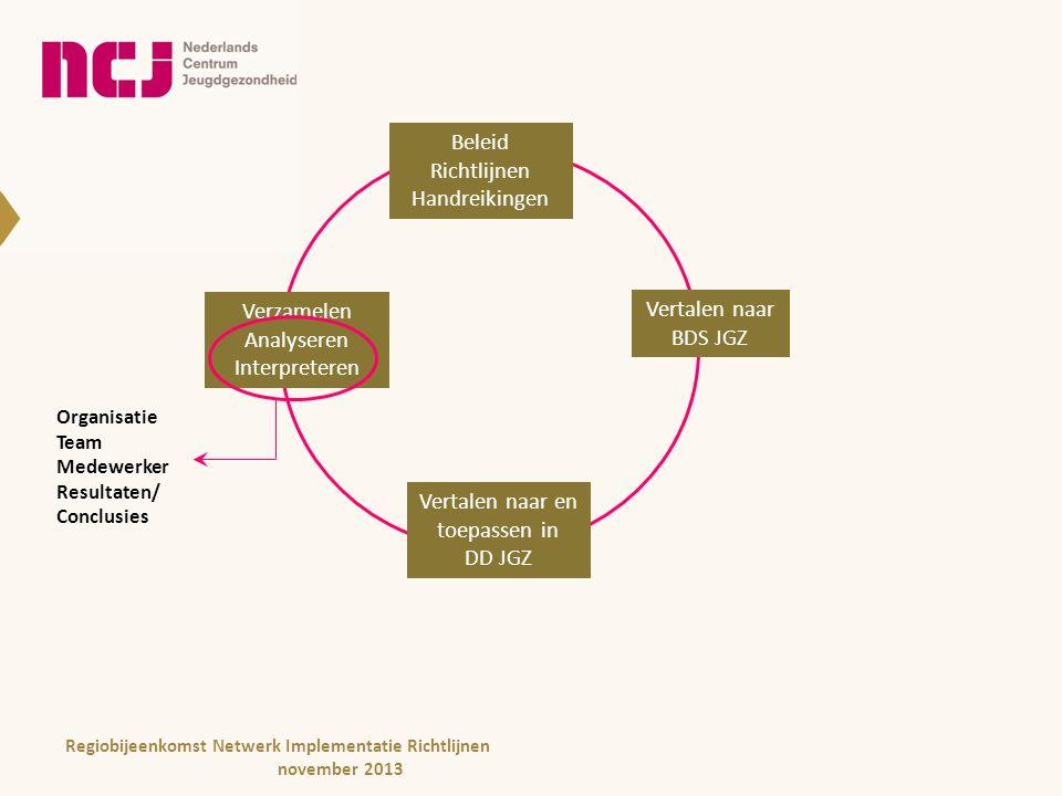 Beleid Richtlijnen Handreikingen Beleid Richtlijnen Handreikingen Vertalen naar BDS JGZ Vertalen naar en toepassen in DD JGZ Verzamelen Analyseren Interpreteren Organisatie Team Medewerker Resultaten/ Conclusies Regiobijeenkomst Netwerk Implementatie Richtlijnen november 2013