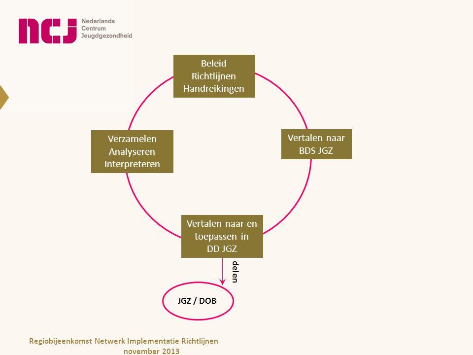 Beleid Richtlijnen Handreikingen Beleid Richtlijnen Handreikingen Vertalen naar BDS JGZ Vertalen naar en toepassen in DD JGZ Verzamelen Analyseren Interpreteren delen JGZ / DOB Regiobijeenkomst Netwerk Implementatie Richtlijnen november 2013