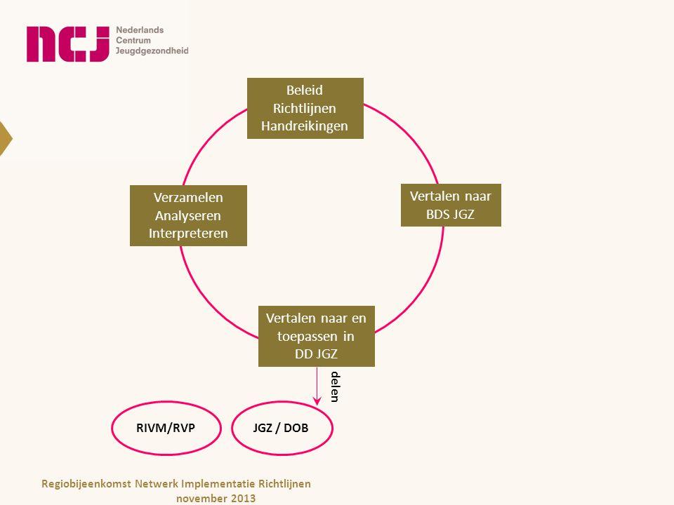 Beleid Richtlijnen Handreikingen Beleid Richtlijnen Handreikingen Vertalen naar BDS JGZ Vertalen naar en toepassen in DD JGZ Verzamelen Analyseren Interpreteren delen JGZ / DOBRIVM/RVP Regiobijeenkomst Netwerk Implementatie Richtlijnen november 2013
