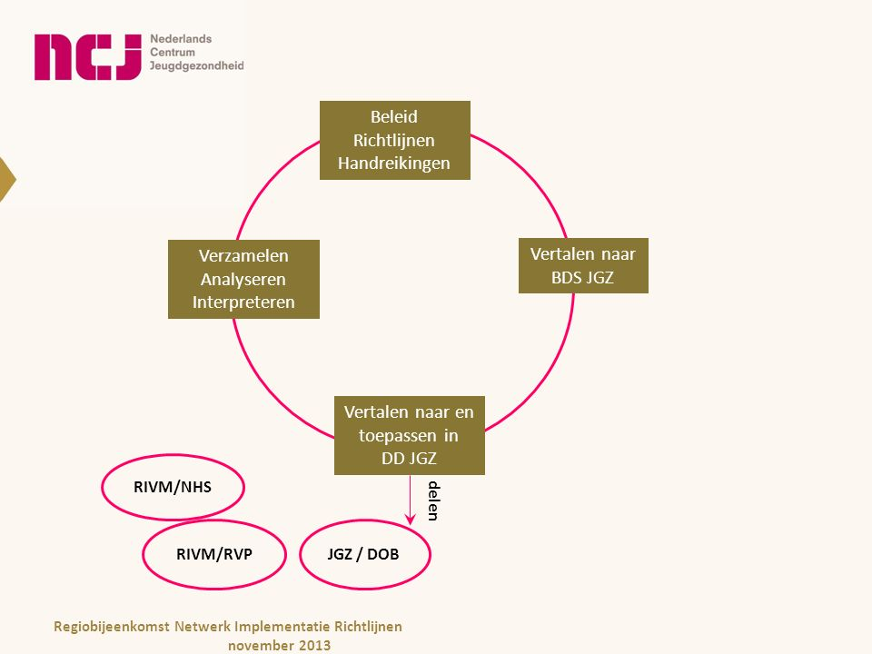 Beleid Richtlijnen Handreikingen Beleid Richtlijnen Handreikingen Vertalen naar BDS JGZ Vertalen naar en toepassen in DD JGZ Verzamelen Analyseren Interpreteren delen JGZ / DOBRIVM/RVP RIVM/NHS Regiobijeenkomst Netwerk Implementatie Richtlijnen november 2013