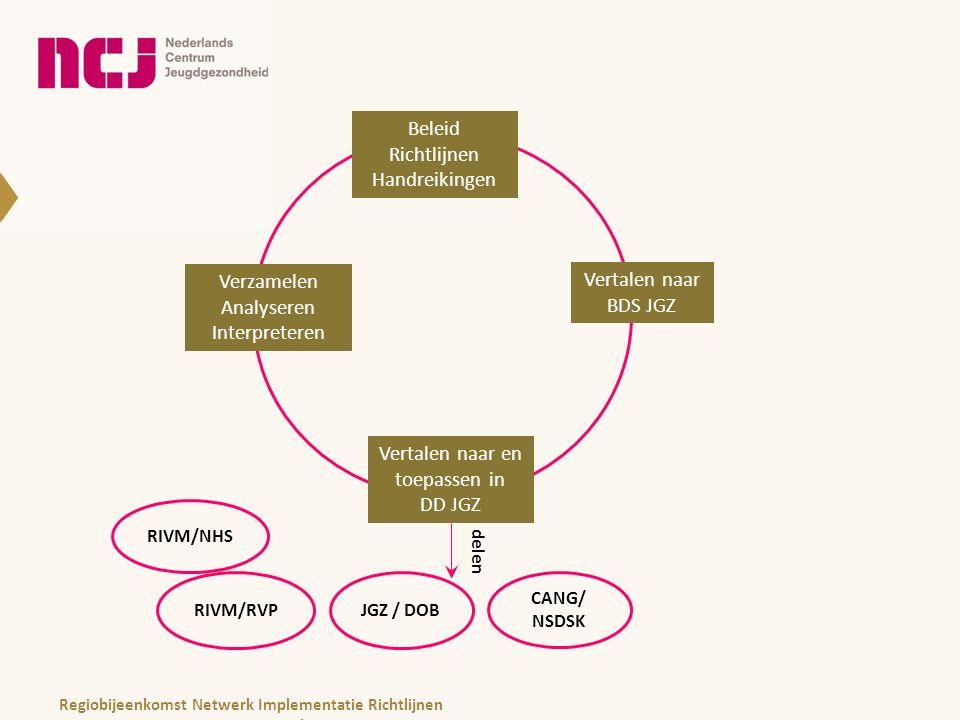 Beleid Richtlijnen Handreikingen Beleid Richtlijnen Handreikingen Vertalen naar BDS JGZ Vertalen naar en toepassen in DD JGZ Verzamelen Analyseren Interpreteren delen JGZ / DOB CANG/ NSDSK RIVM/RVP RIVM/NHS Regiobijeenkomst Netwerk Implementatie Richtlijnen november 2013