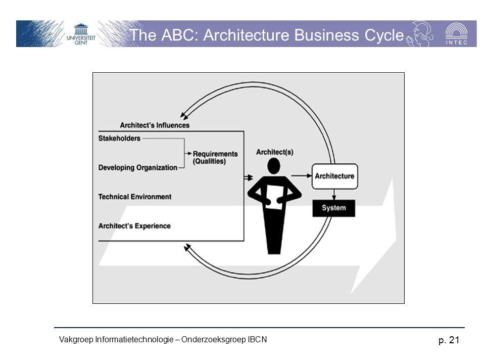 Vakgroep Informatietechnologie – Onderzoeksgroep IBCN p. 21 The ABC: Architecture Business Cycle
