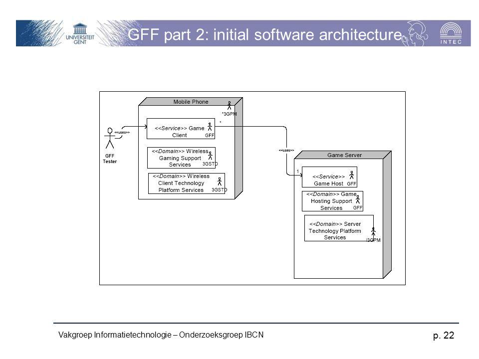 Vakgroep Informatietechnologie – Onderzoeksgroep IBCN p. 22 GFF part 2: initial software architecture