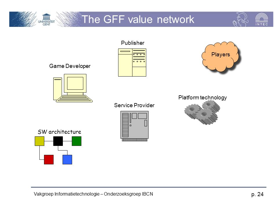 Vakgroep Informatietechnologie – Onderzoeksgroep IBCN p. 24 The GFF value network Publisher Game Developer Players Service Provider SW architecture Pl