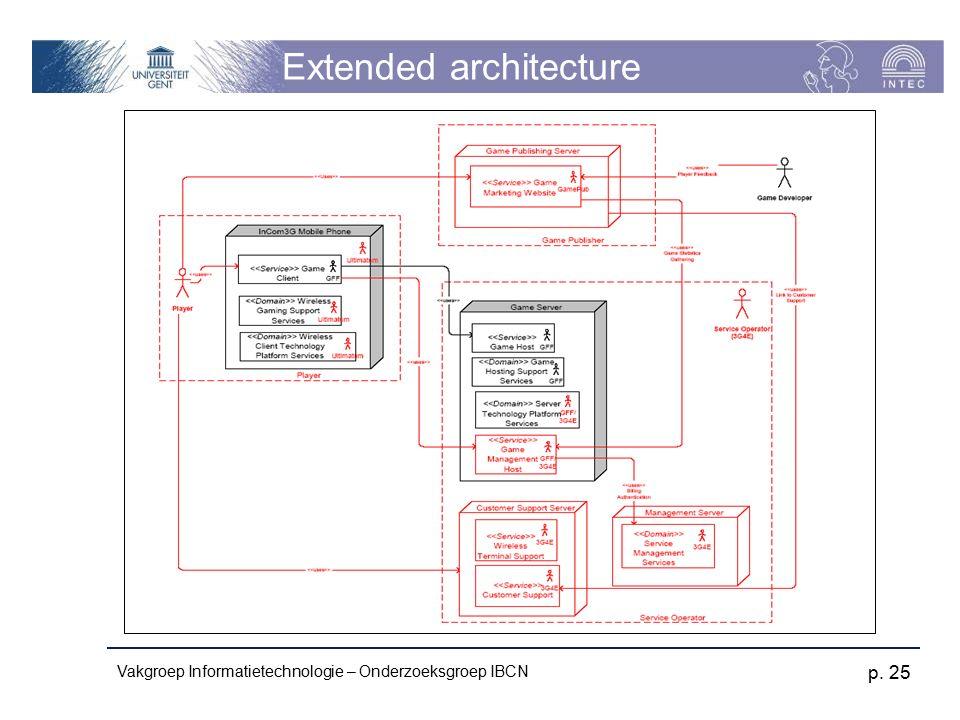 Vakgroep Informatietechnologie – Onderzoeksgroep IBCN p. 25 Extended architecture
