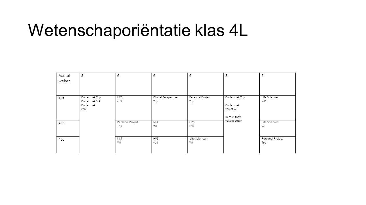 Module HPS/Wetenschapsgeschiedenis & -filosofie Doelen: Overzicht op hoofdlijnen Overstijgen groep-8 opvattingen 'geloof wetenschap' Programma: 6x2 uur incl.