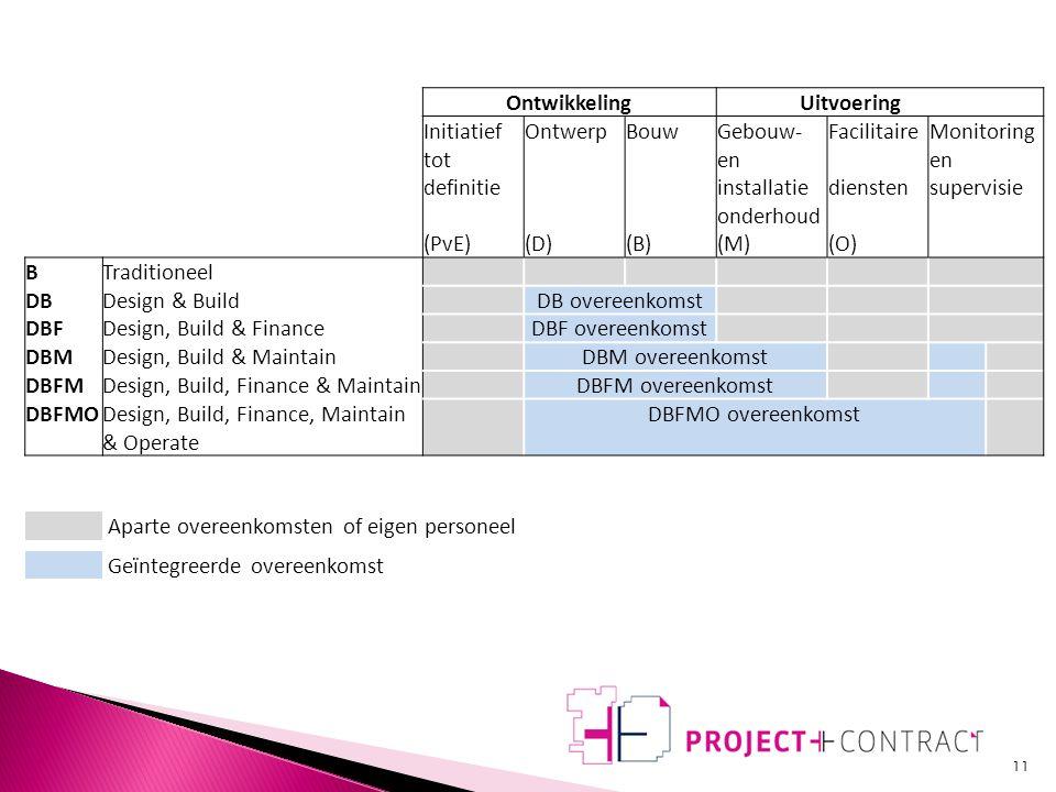  Nee, denk aan: ◦ Transactiekosten ◦ Contractduur  Ander aspect DBFMO: ◦ Flexibiliteit  Gebouw  Dienstverlening  Proces 10