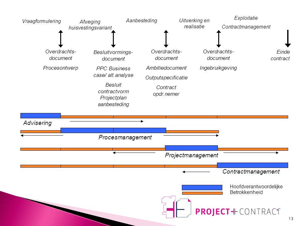  Initiatief  Beschrijving scope  PPC / Keuze contractvorm  Voorbereiding aanbesteding en (voor)aankondiging  Selectie  Dialoog  Inschrijving  Gunning  Voorbereiding realisatie  Realisatie  Exploitatie  Eindoplevering 12