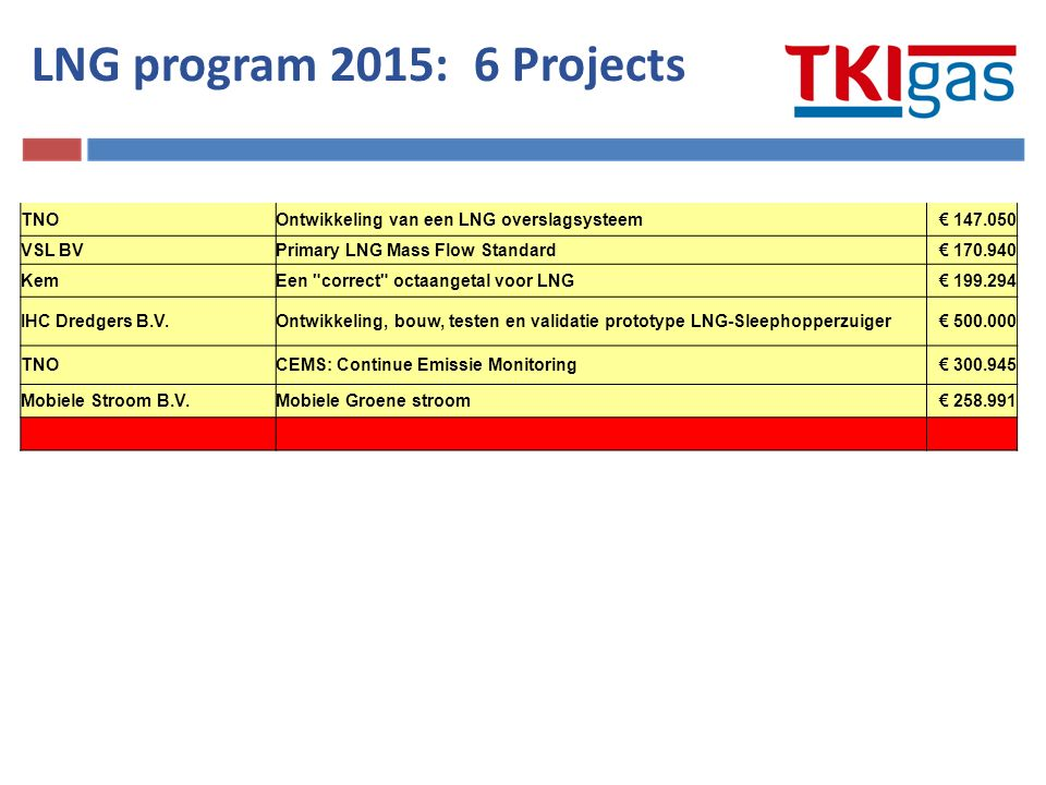 TNOOntwikkeling van een LNG overslagsysteem€ 147.050 VSL BVPrimary LNG Mass Flow Standard€ 170.940 KemEen