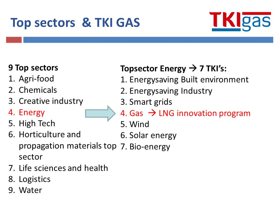 Top sectors & TKI GAS 9 Top sectors 1.Agri-food 2.Chemicals 3.Creative industry 4.Energy 5.High Tech 6.Horticulture and propagation materials top sector 7.Life sciences and health 8.Logistics 9.Water Topsector Energy  7 TKI's: 1.