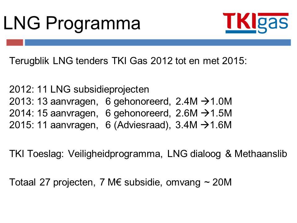 LNG Programma Terugblik LNG tenders TKI Gas 2012 tot en met 2015: 2012: 11 LNG subsidieprojecten 2013: 13 aanvragen, 6 gehonoreerd, 2.4M  1.0M 2014: 15 aanvragen, 6 gehonoreerd, 2.6M  1.5M 2015: 11 aanvragen, 6 (Adviesraad), 3.4M  1.6M TKI Toeslag: Veiligheidprogramma, LNG dialoog & Methaanslib Totaal 27 projecten, 7 M€ subsidie, omvang ~ 20M 6