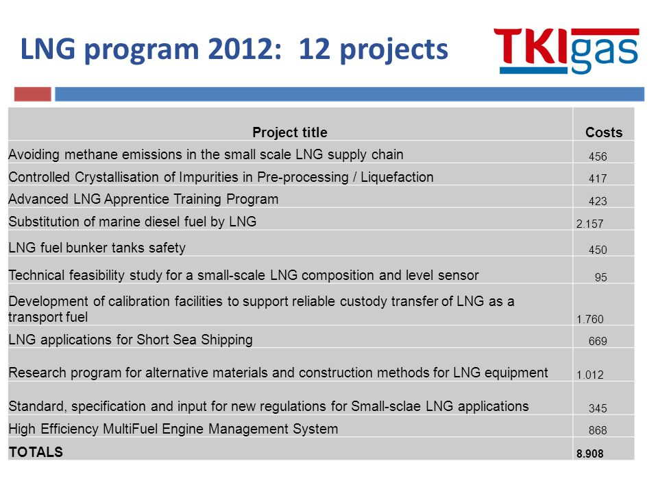 Project titleCosts Avoiding methane emissions in the small scale LNG supply chain 456 Controlled Crystallisation of Impurities in Pre-processing / Liquefaction 417 Advanced LNG Apprentice Training Program 423 Substitution of marine diesel fuel by LNG 2.157 LNG fuel bunker tanks safety 450 Technical feasibility study for a small-scale LNG composition and level sensor 95 Development of calibration facilities to support reliable custody transfer of LNG as a transport fuel 1.760 LNG applications for Short Sea Shipping 669 Research program for alternative materials and construction methods for LNG equipment 1.012 Standard, specification and input for new regulations for Small-sclae LNG applications 345 High Efficiency MultiFuel Engine Management System 868 TOTALS 8.908 LNG program 2012: 12 projects