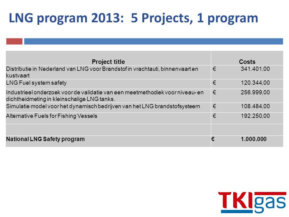 Project titleCosts Distributie in Nederland van LNG voor Brandstof in vrachtauti, binnenvaart en kustvaart € 341.401,00 LNG Fuel system safety € 120.344,00 Industrieel onderzoek voor de validatie van een meetmethodiek voor niveau- en dichtheidmeting in kleinschalige LNG tanks.