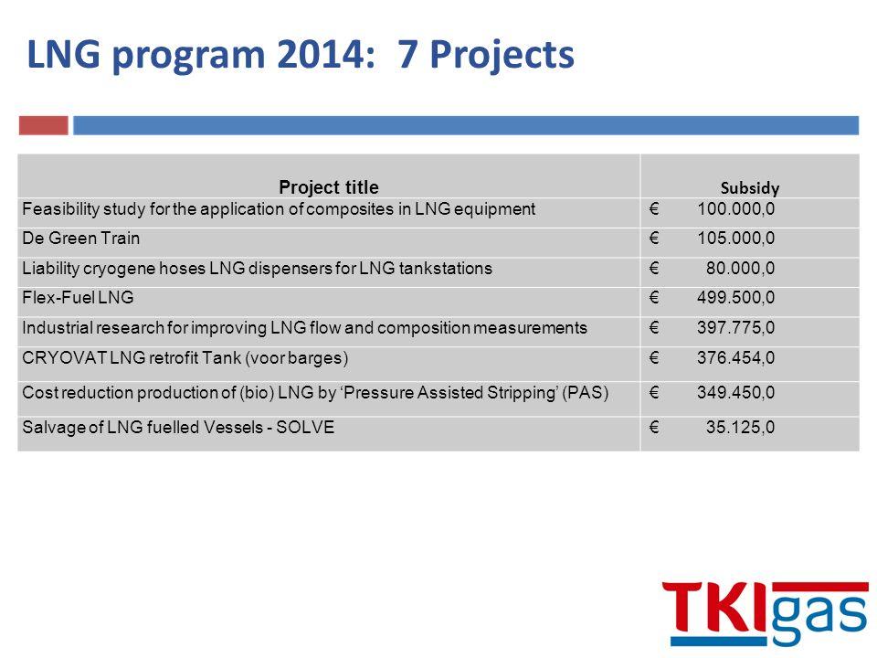 TNOOntwikkeling van een LNG overslagsysteem€ 147.050 VSL BVPrimary LNG Mass Flow Standard€ 170.940 KemEen correct octaangetal voor LNG€ 199.294 IHC Dredgers B.V.Ontwikkeling, bouw, testen en validatie prototype LNG-Sleephopperzuiger€ 500.000 TNOCEMS: Continue Emissie Monitoring€ 300.945 Mobiele Stroom B.V.Mobiele Groene stroom€ 258.991 LNG program 2015: 6 Projects