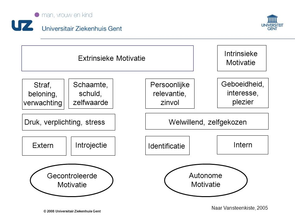27 © 2008 Universitair Ziekenhuis Gent Extrinsieke Motivatie Intrinsieke Motivatie Straf, beloning, verwachting Geboeidheid, interesse, plezier Persoo