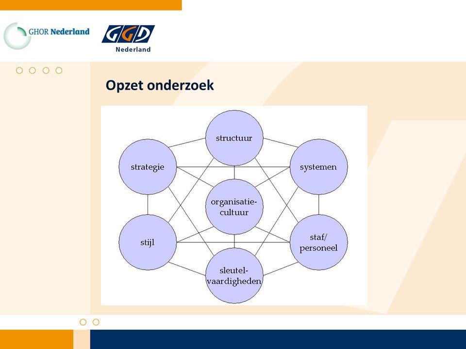 1.Hoe ziet de JGZ/GGD er uit in 2015.2.Wat betekent dat voor de organisatiestructuur van de GGD.