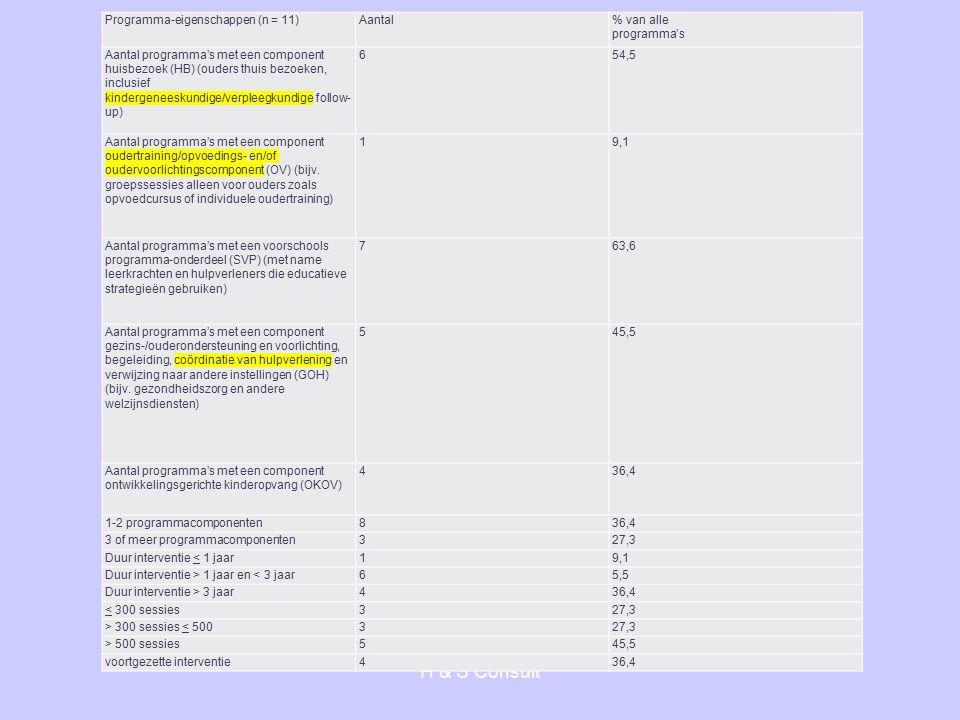 H & S Consult Programma-eigenschappen (n = 11)Aantal% van alle programma's Aantal programma's met een component huisbezoek (HB) (ouders thuis bezoeken, inclusief kindergeneeskundige/verpleegkundige follow- up) 654,5 Aantal programma's met een component oudertraining/opvoedings- en/of oudervoorlichtingscomponent (OV) (bijv.