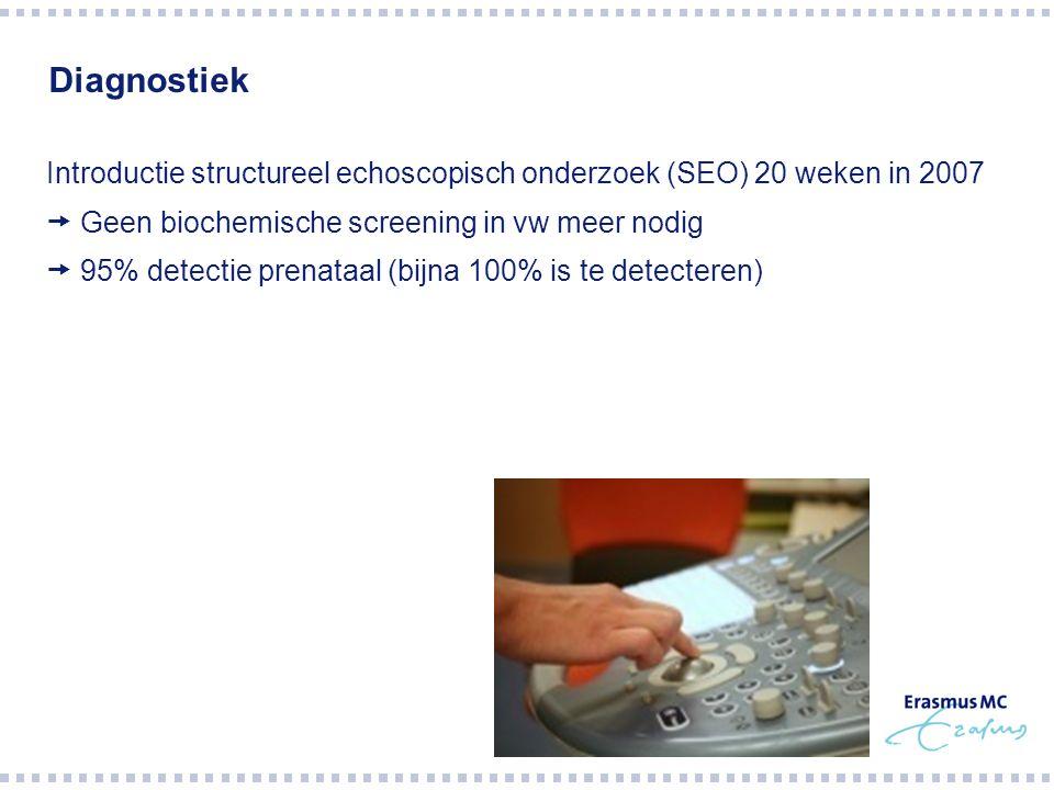 Diagnostiek Introductie structureel echoscopisch onderzoek (SEO) 20 weken in 2007  Geen biochemische screening in vw meer nodig  95% detectie prenat
