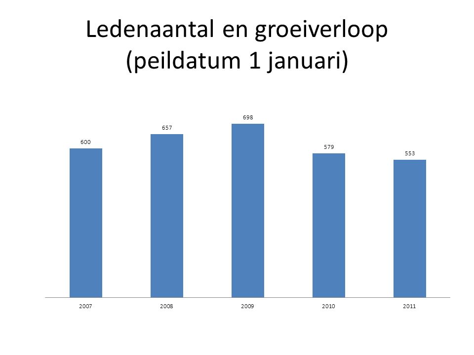 Ledenaantal en groeiverloop (peildatum 1 januari)