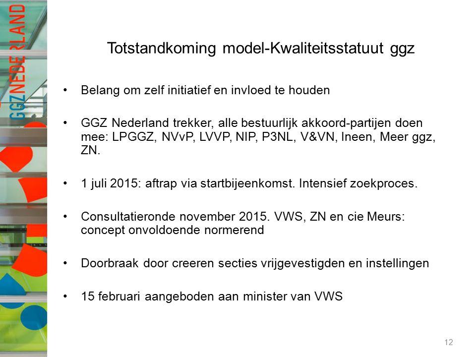 Totstandkoming model-Kwaliteitsstatuut ggz Belang om zelf initiatief en invloed te houden GGZ Nederland trekker, alle bestuurlijk akkoord-partijen doen mee: LPGGZ, NVvP, LVVP, NIP, P3NL, V&VN, Ineen, Meer ggz, ZN.