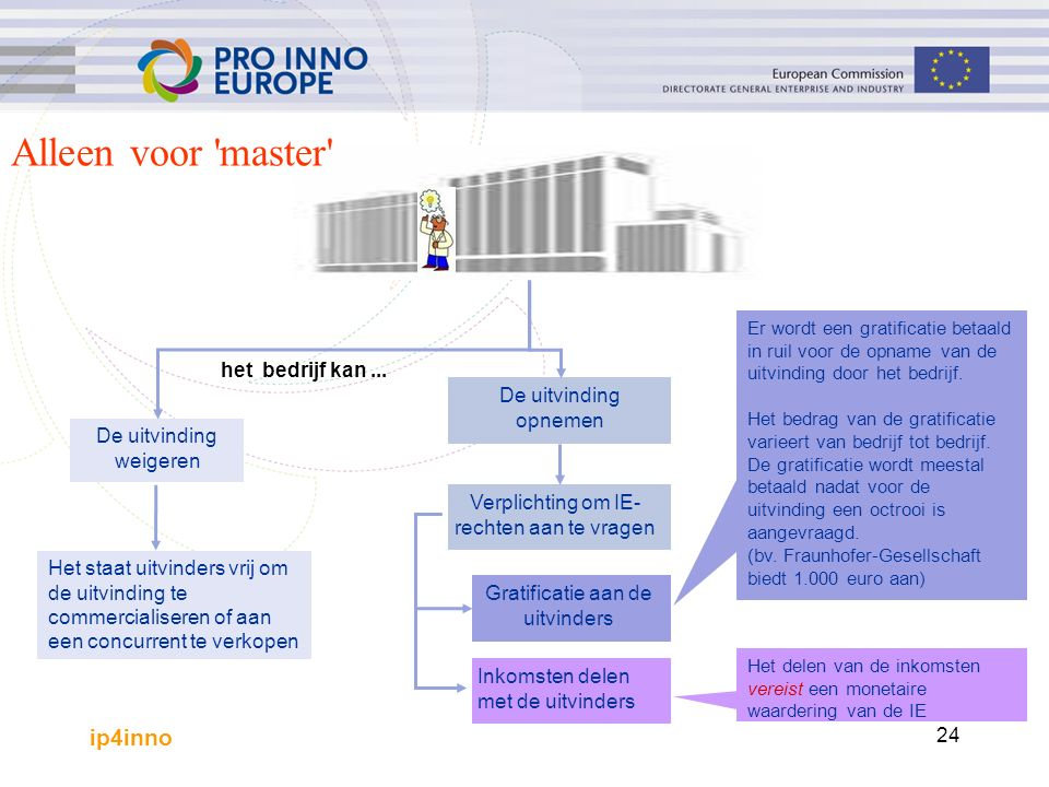 ip4inno 24 De uitvinding weigeren Het staat uitvinders vrij om de uitvinding te commercialiseren of aan een concurrent te verkopen De uitvinding opnemen Gratificatie aan de uitvinders Verplichting om IE- rechten aan te vragen Inkomsten delen met de uitvinders Er wordt een gratificatie betaald in ruil voor de opname van de uitvinding door het bedrijf.