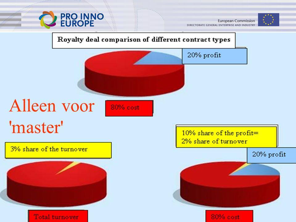 ip4inno 39 Ontwikkkelingsfase – van uitvinding tot product – Licenties Alleen voor 'master'
