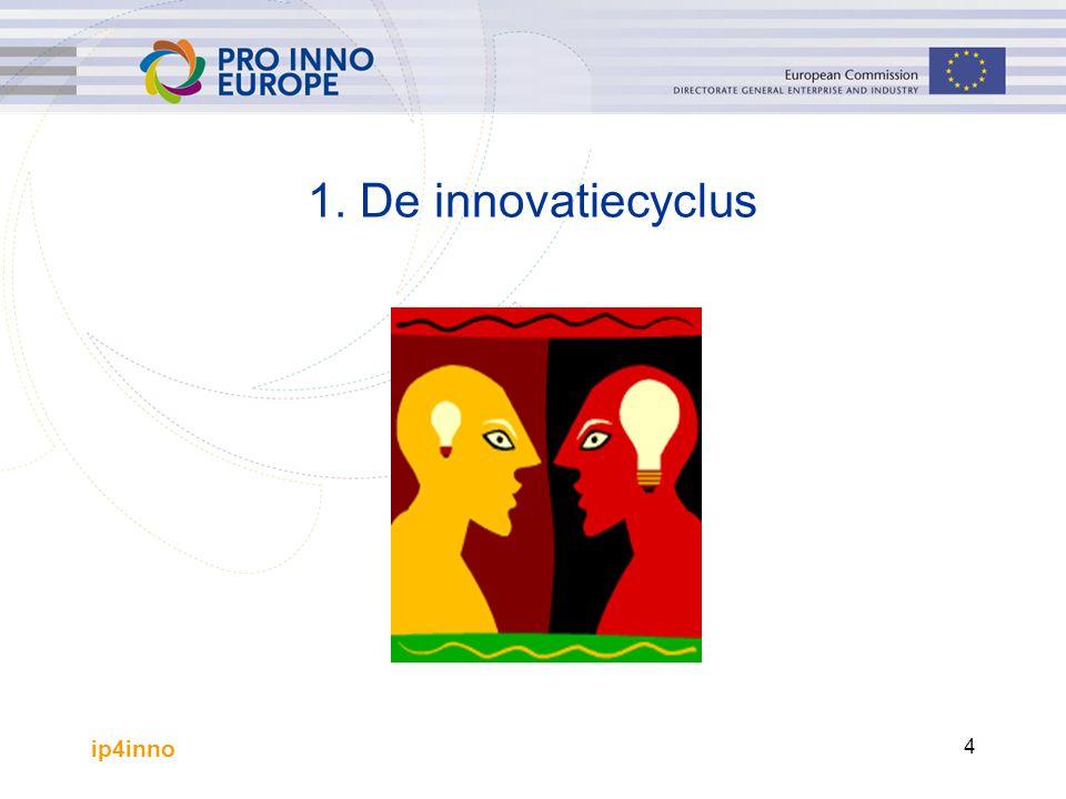 ip4inno 5 De innovatiecyclus Onderzoeksfase Fase waarin de exploitatie wordt voorbereid (ontwikkelingsfase, opstartfase) Business-exploitatiefase: –de rijzende ster –de melkkoe –de probleemhond –het dode paard