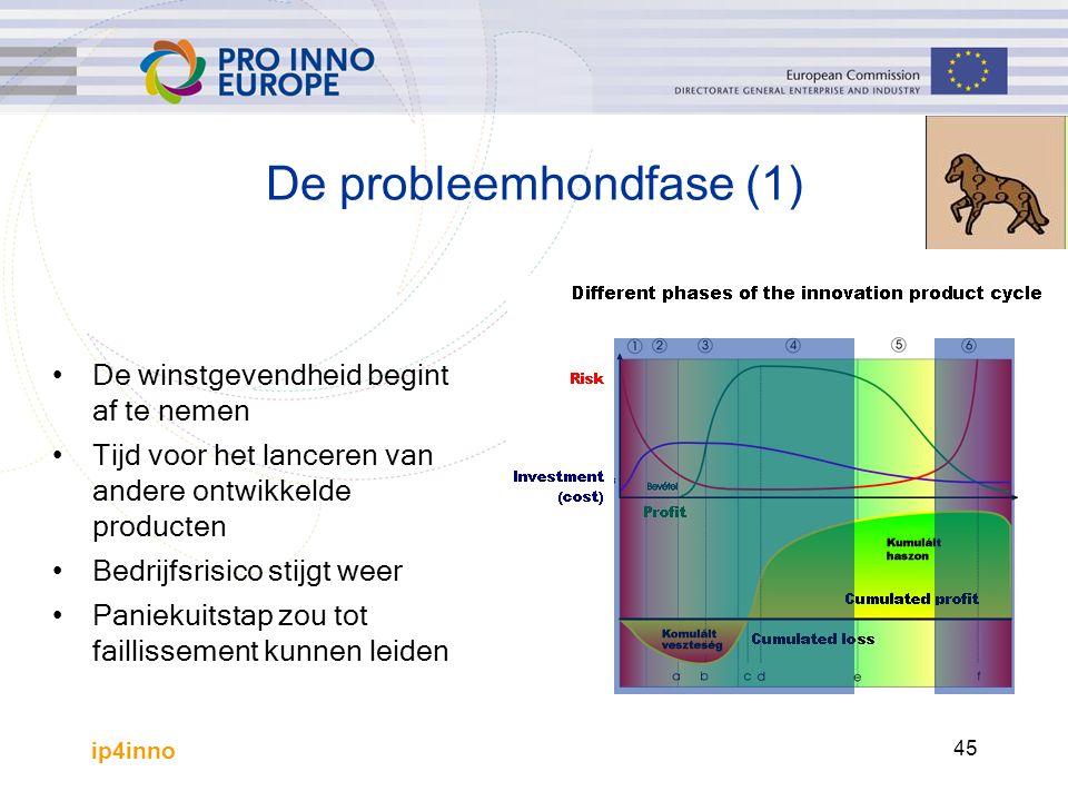 ip4inno 45 De probleemhondfase (1) De winstgevendheid begint af te nemen Tijd voor het lanceren van andere ontwikkelde producten Bedrijfsrisico stijgt weer Paniekuitstap zou tot faillissement kunnen leiden