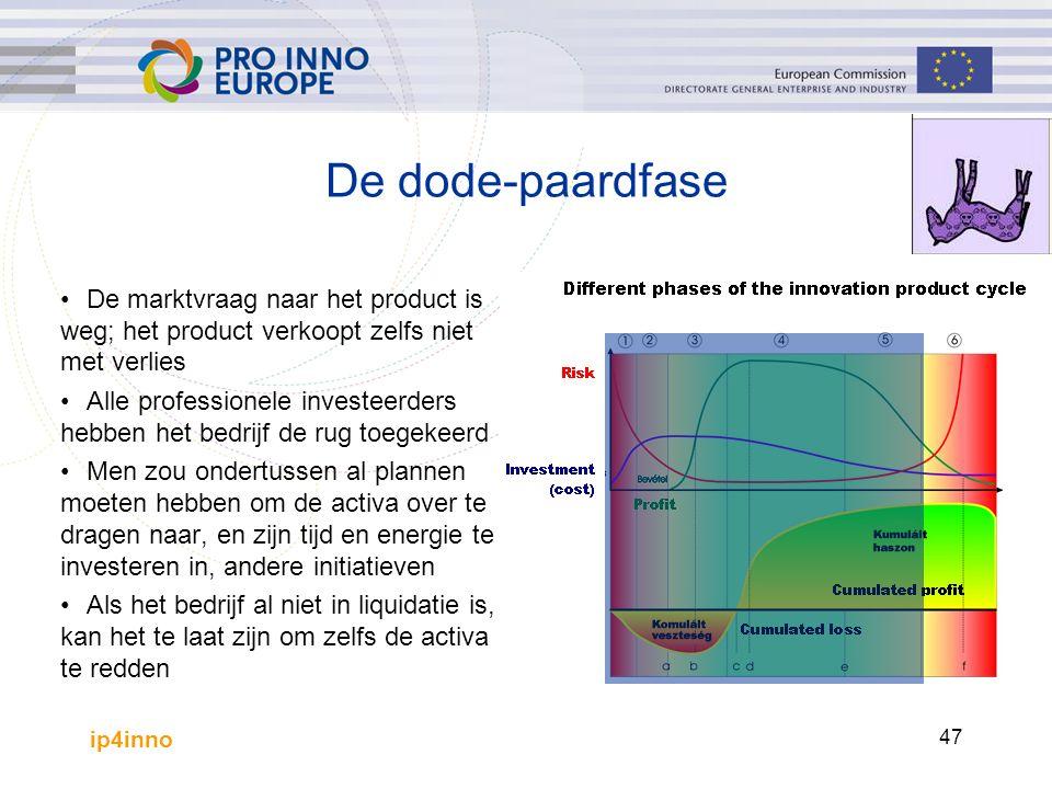 ip4inno 47 De dode-paardfase De marktvraag naar het product is weg; het product verkoopt zelfs niet met verlies Alle professionele investeerders hebbe