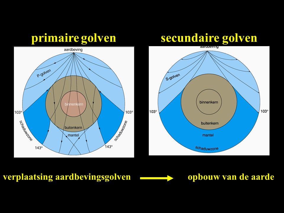 primaire golvensecundaire golven verplaatsing aardbevingsgolven opbouw van de aarde