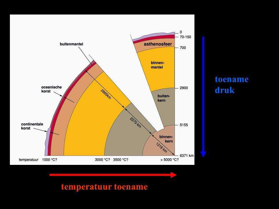 temperatuur toename toename druk